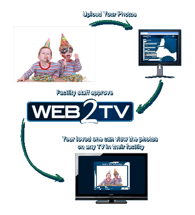 Send Photos To Your Loved Ones - Web2TV